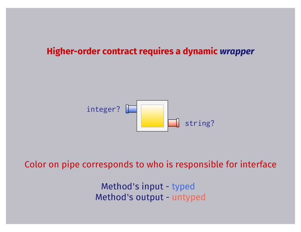 Higher-order contract requires a dynamic wrappe...
