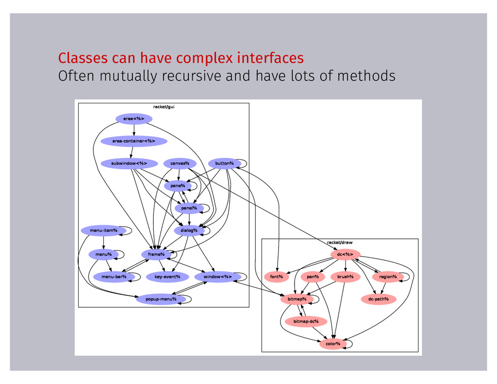 Classes can have complex interfaces Often mutua...