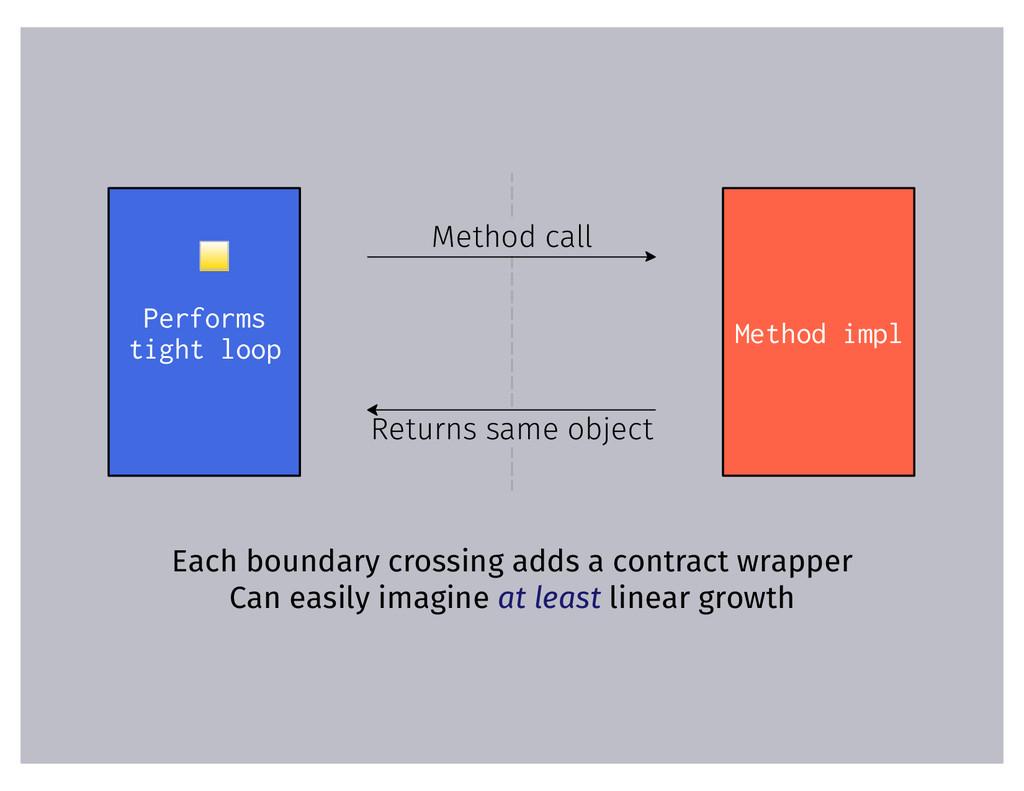 Performs tight loop Method impl Method call Ret...