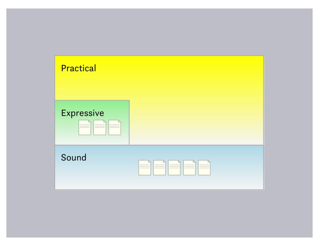 Sound Practical Expressive