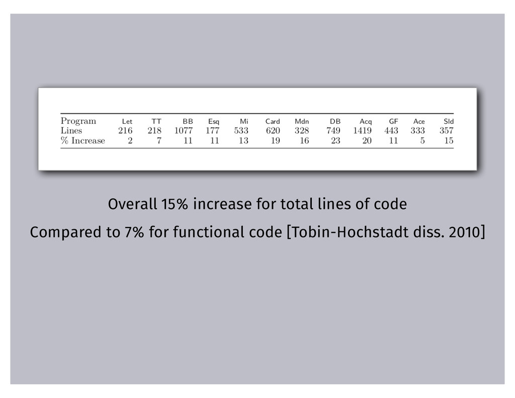 Overall 15% increase for total lines of code Co...