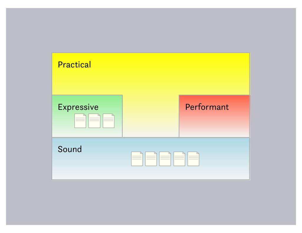 Sound Practical Expressive Performant