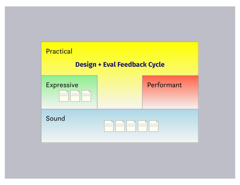 Sound Practical Expressive Design + Eval Feedba...