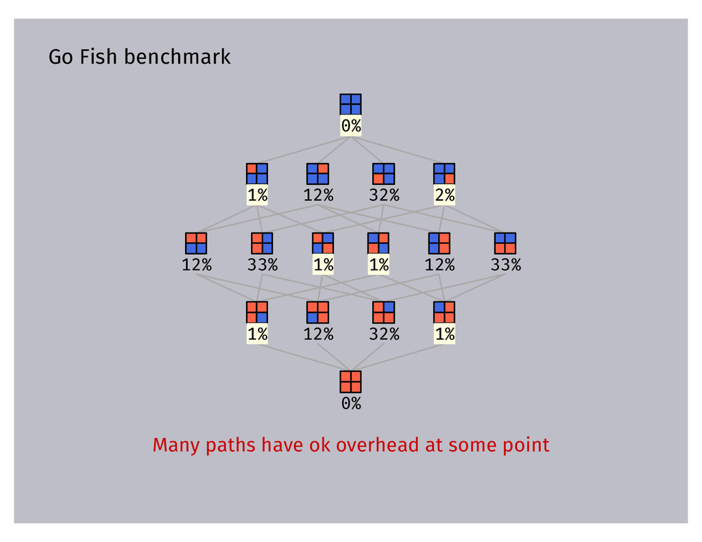 Go Fish benchmark 0% 1% 12% 32% 2% 12% 33% 1% 1...