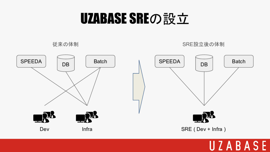 UZABASE SREの設立 SPEEDA DB Batch Dev Infra 従来の体制 ...