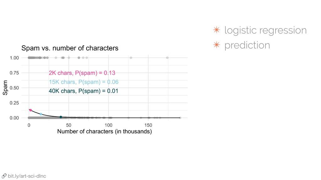 ✴ logistic regression ✴ prediction  bit.ly/art-...