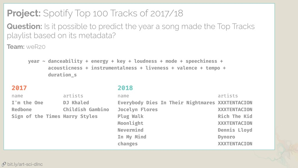 Project: Spotify Top 100 Tracks of 2017/18 Ques...