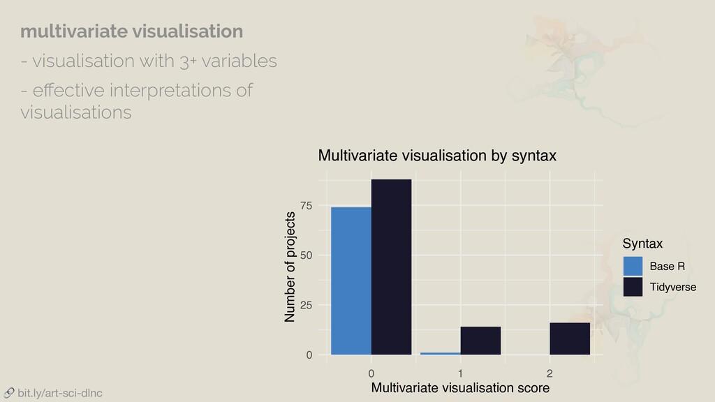 0 25 50 75 0 1 2 Multivariate visualisation sco...