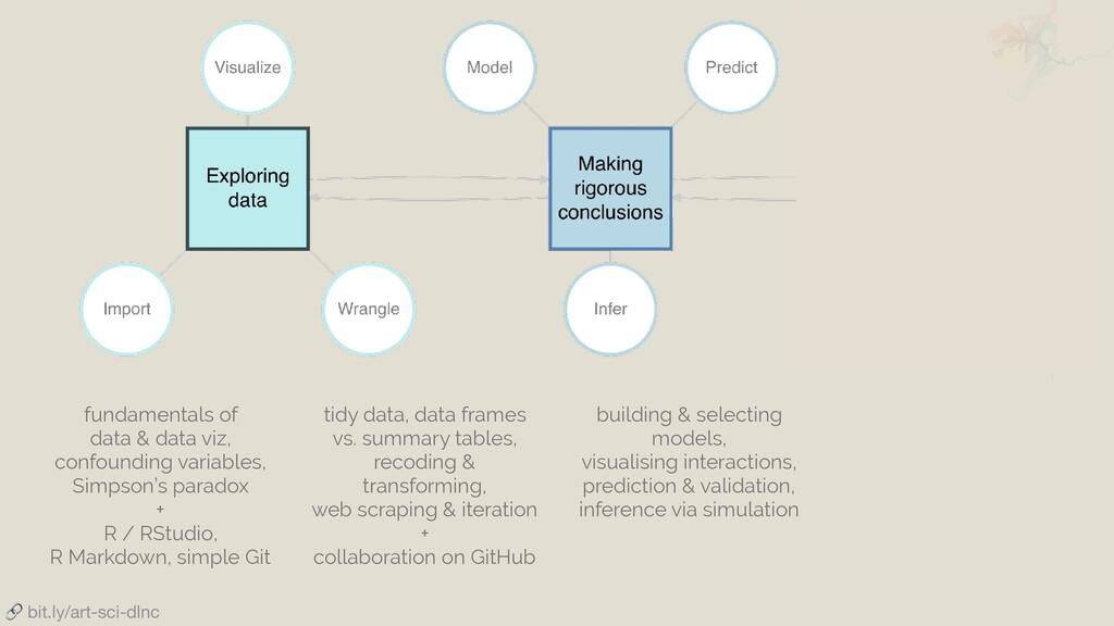 fundamentals of data & data viz, confounding va...