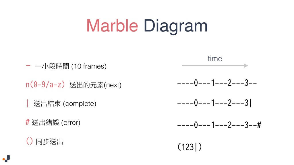Marble Diagram - ⼀一⼩小段時間 (10 frames) n(0-9/a-z)...