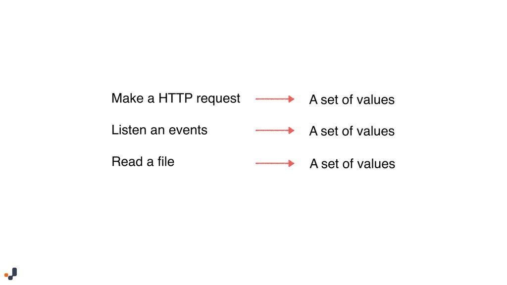 Make a HTTP request Listen an events  Read a ...