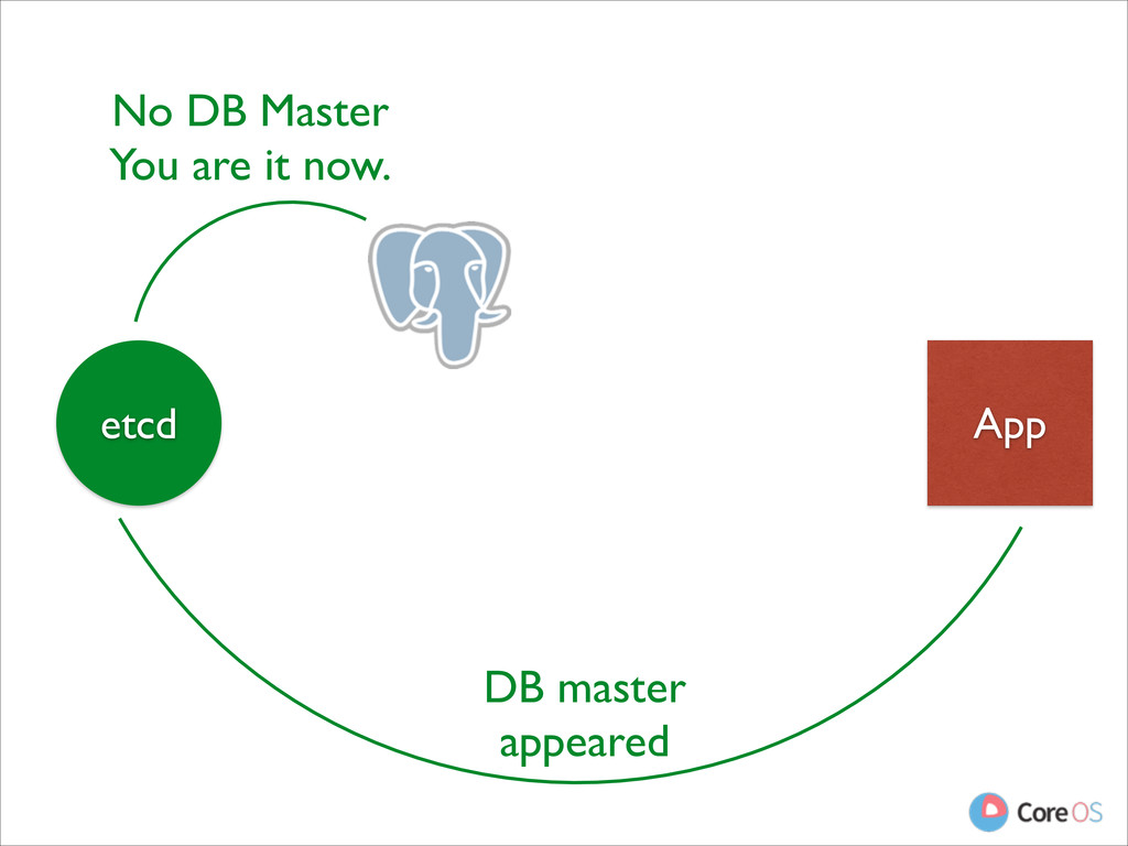 App etcd No DB Master  You are it now. DB mas...