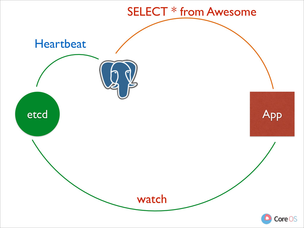 App etcd Heartbeat SELECT * from Awesome watch