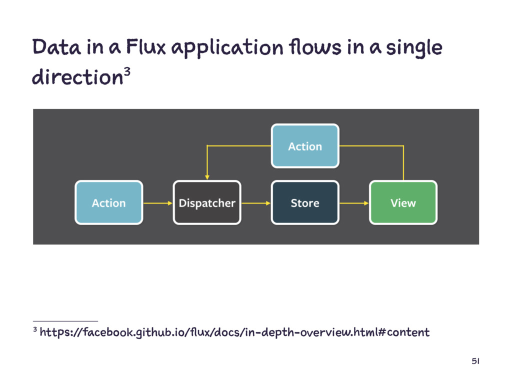 Data in a Flux application flows in a single di...