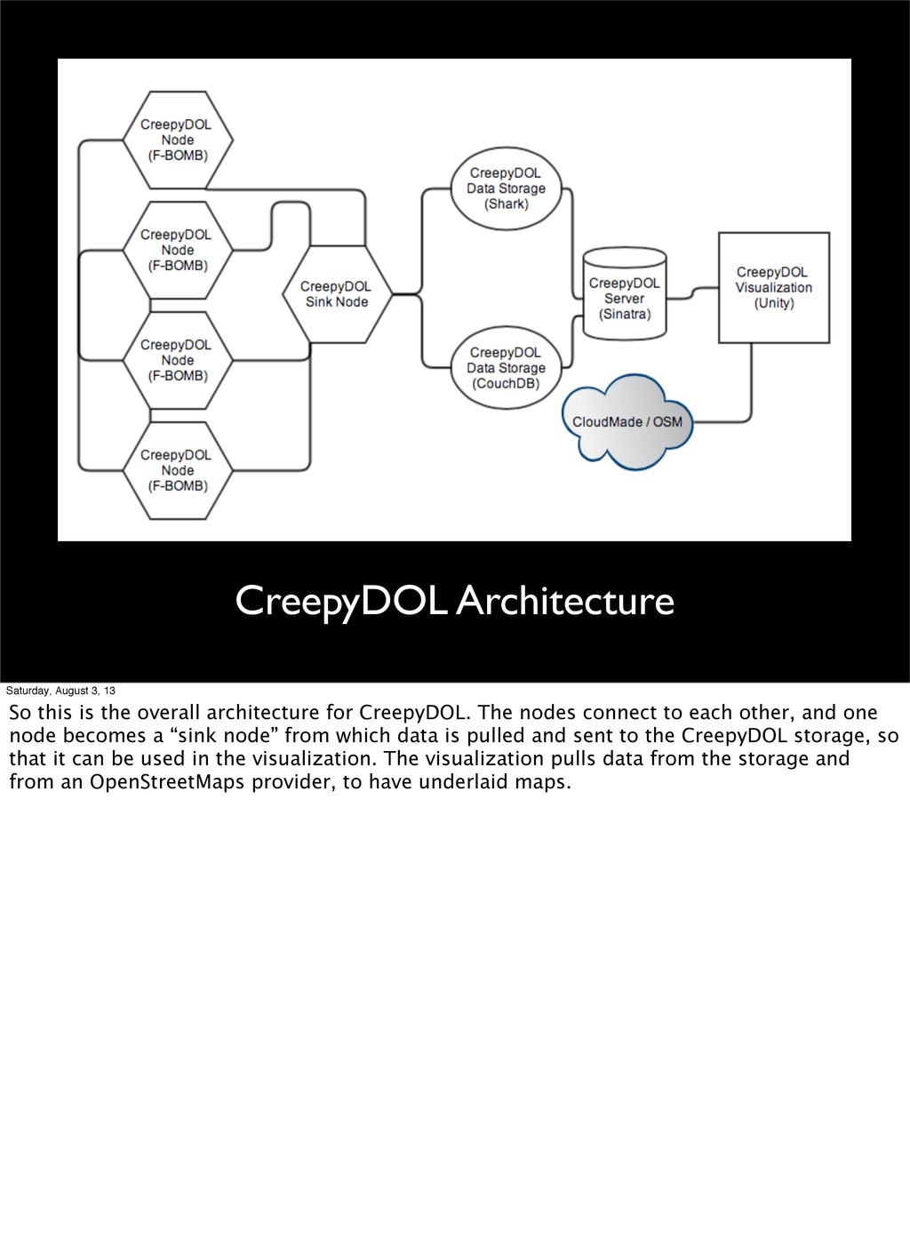 CreepyDOL Architecture Saturday, August 3, 13 S...