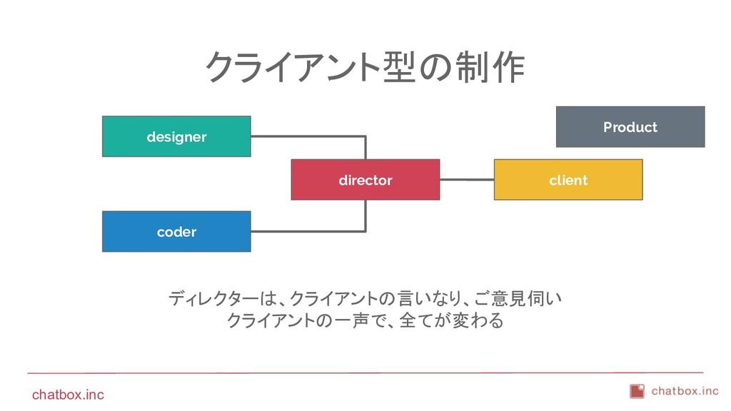 chatbox.inc クライアント型の制作 ディレクターは、クライアントの言いなり、ご意見伺...