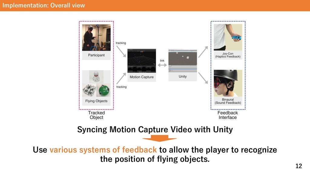 Implementation: Overall view 12 Syncing Motion ...