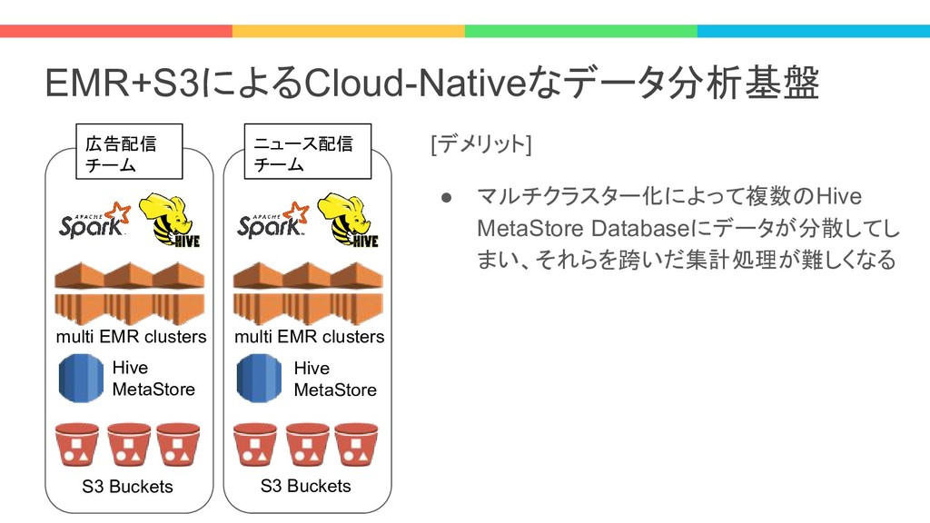 EMR+S3によるCloud-Nativeなデータ分析基盤 [デメリット] ● マルチクラスタ...