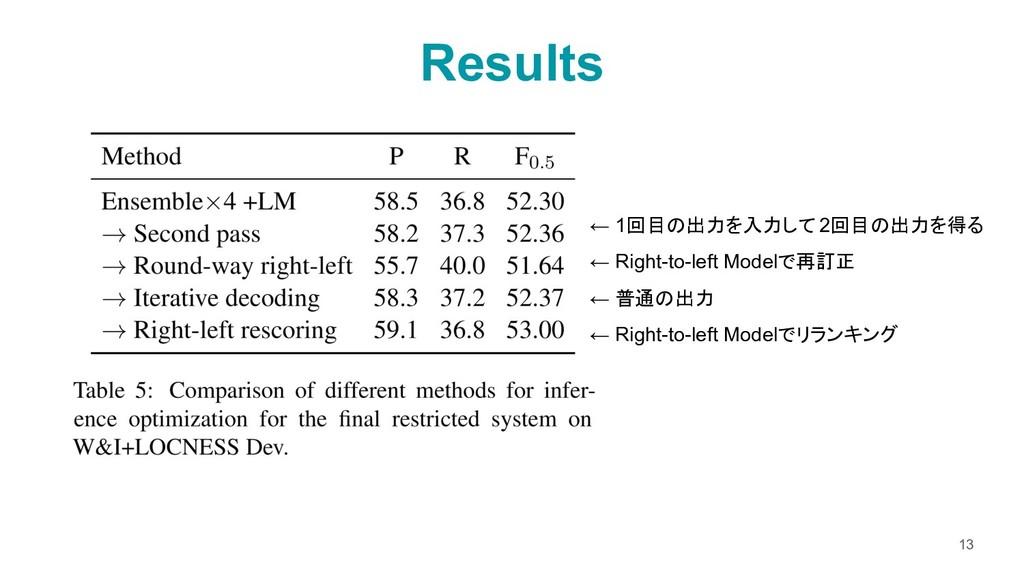 Results 13 ← 1回目の出力を入力して 2回目の出力を得る ← Right-to-l...
