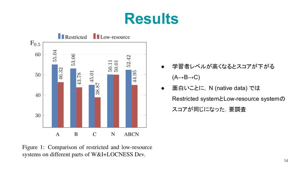 Results 14 ● 学習者レベルが高くなるとスコアが下がる (A→B→C) ● 面白いこ...