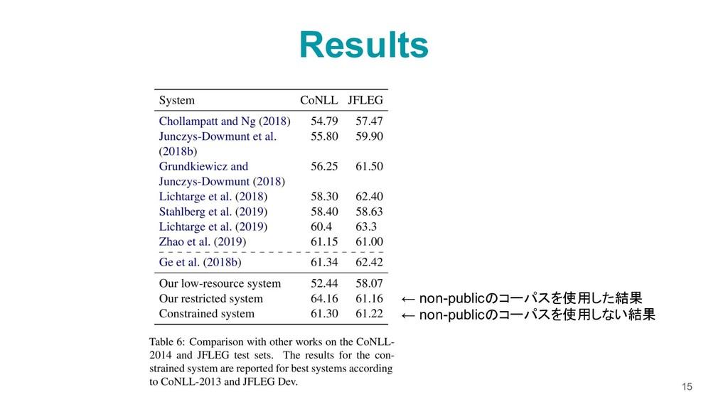 Results 15 ← non-publicのコーパスを使用した結果 ← non-publi...