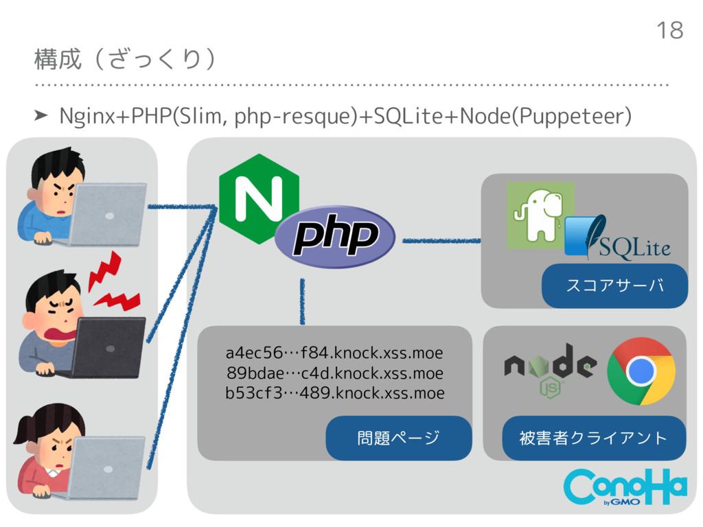 構成(ざっくり) ➤ Nginx+PHP(Slim, php-resque)+SQLite+N...
