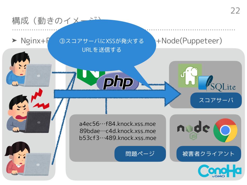 構成(動きのイメージ) ➤ Nginx+PHP(Slim, php-resque)+SQLit...