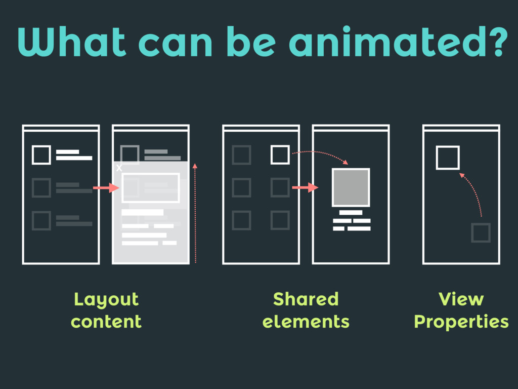 What can be animated? Layout content Shared ele...