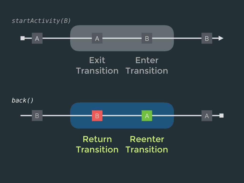 startActivity(B) A Exit Transition Enter