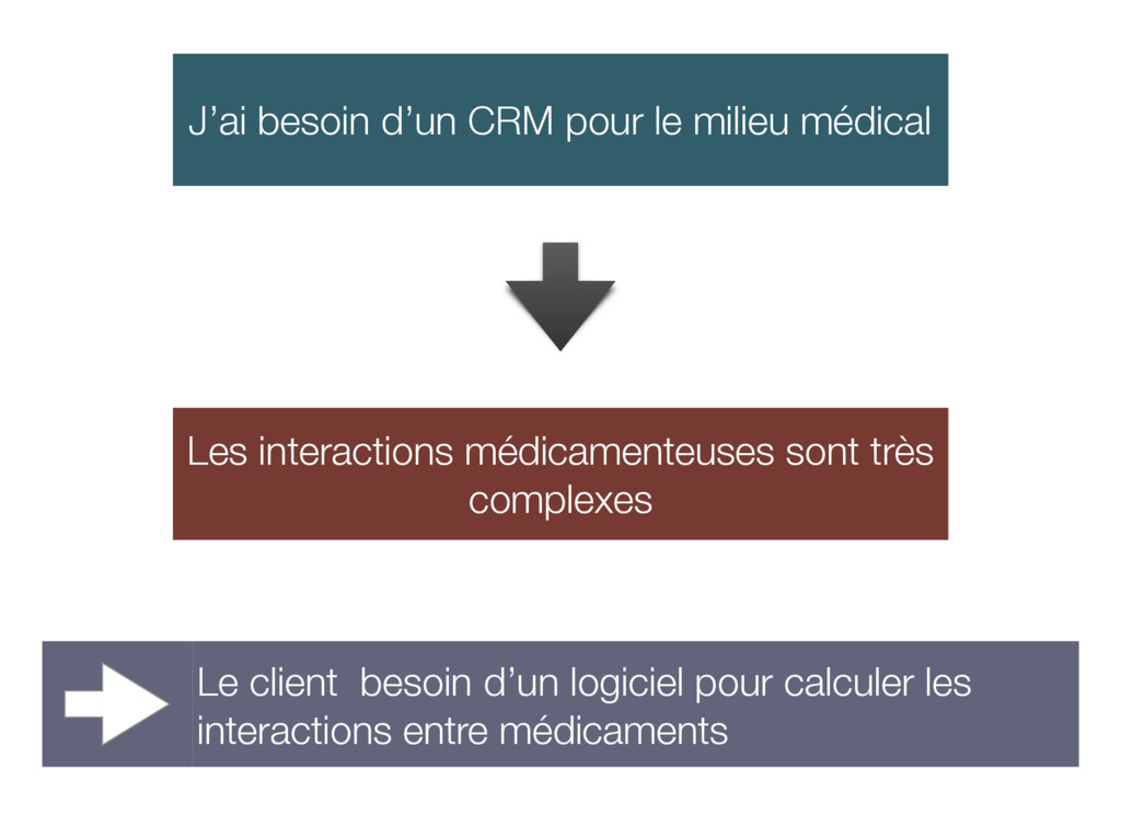 J'ai besoin d'un CRM pour le milieu médical Les...