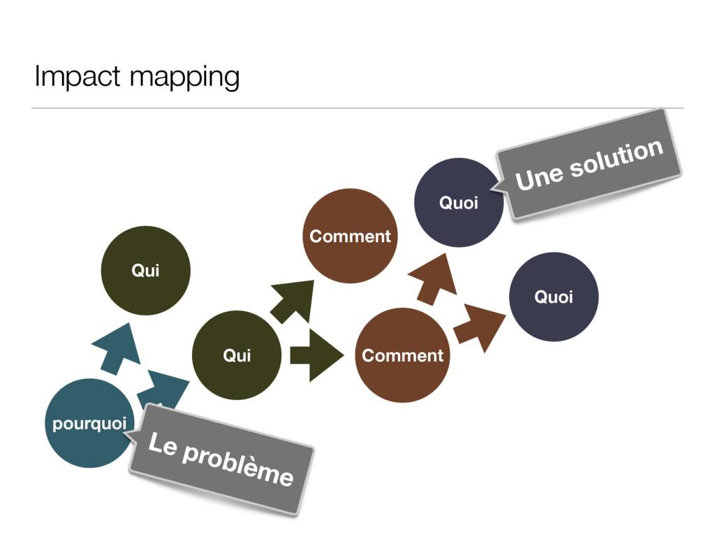 Impact mapping pourquoi Qui Qui Comment Comment...