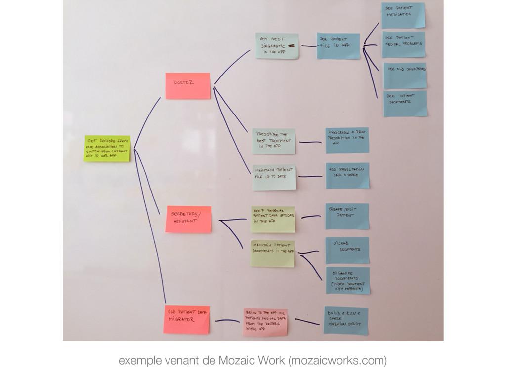 exemple venant de Mozaic Work (mozaicworks.com)