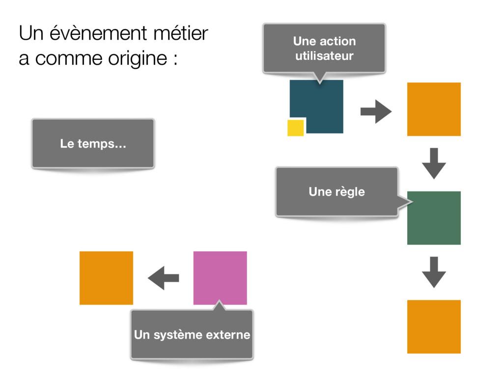 Un système externe Une action utilisateur Une r...