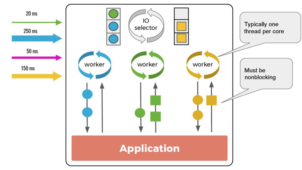 Application IO selector worker worker worker 20...