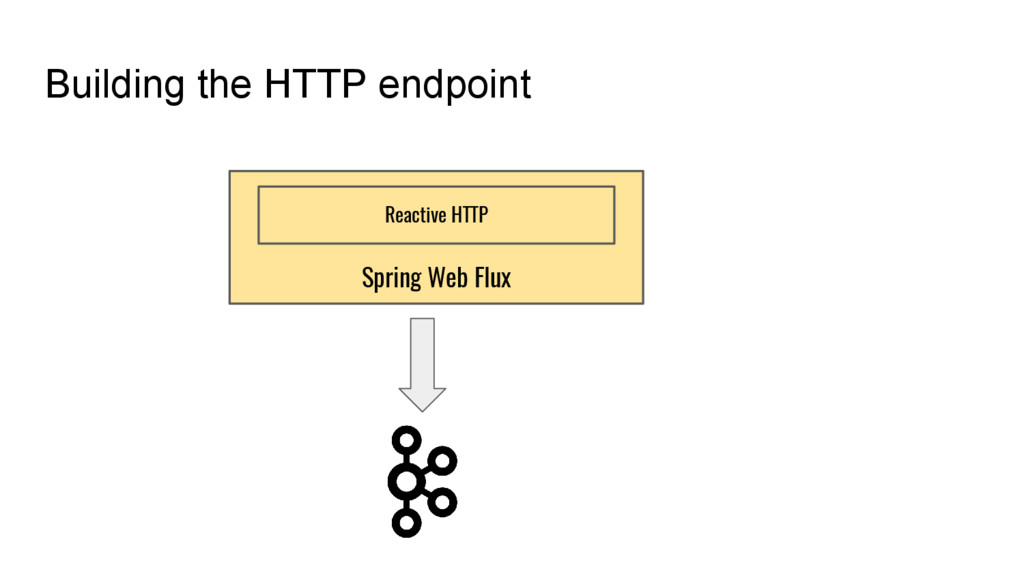 Building the HTTP endpoint Spring Web Flux Reac...