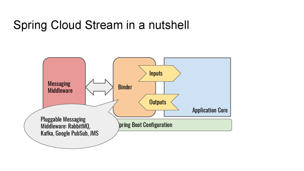 Spring Cloud Stream in a nutshell Application C...