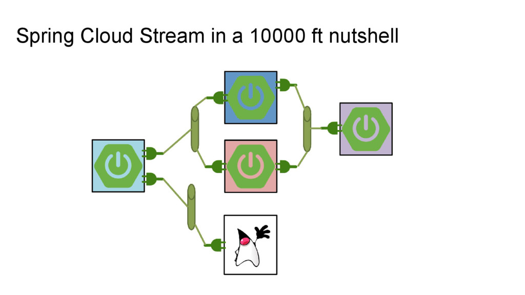 Spring Cloud Stream in a 10000 ft nutshell