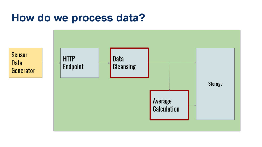 How do we process data? Sensor Data Generator H...