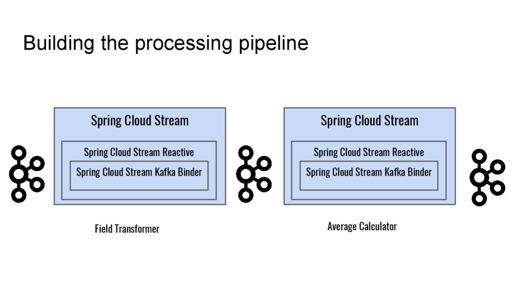 Building the processing pipeline Spring Cloud S...