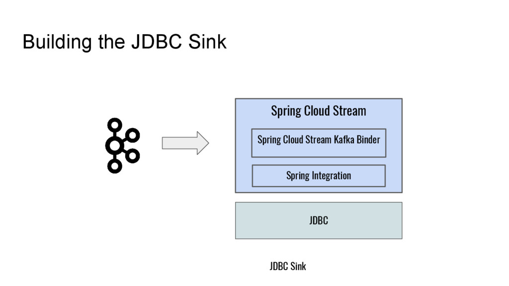 Building the JDBC Sink JDBC Sink Spring Cloud S...