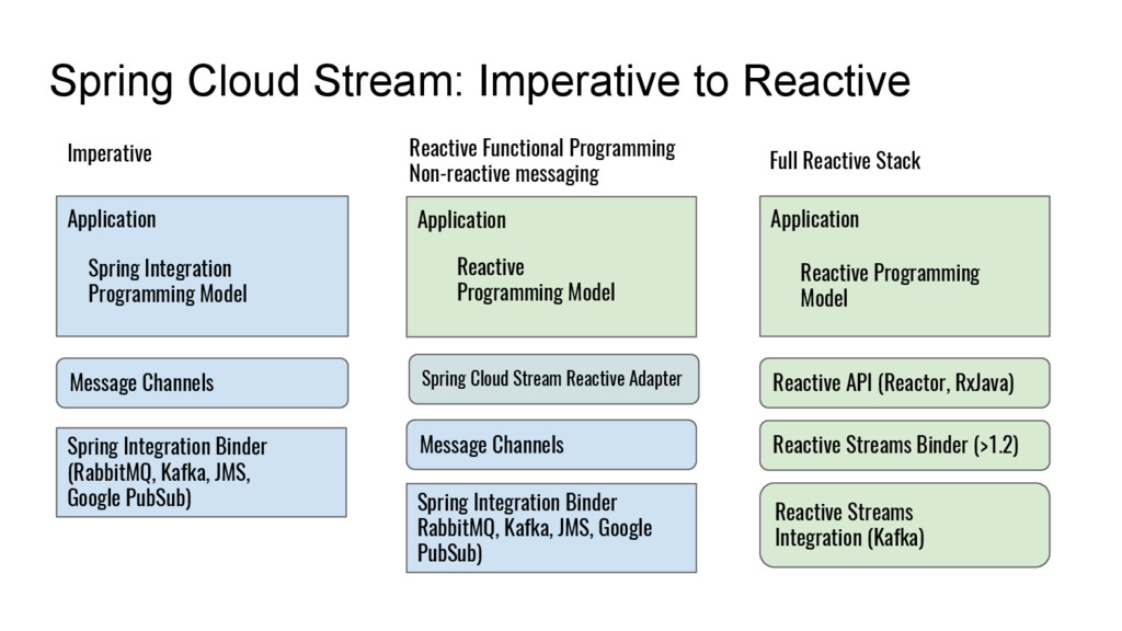 Spring Cloud Stream: Imperative to Reactive App...