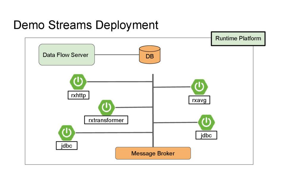 Demo Streams Deployment Runtime Platform Data F...