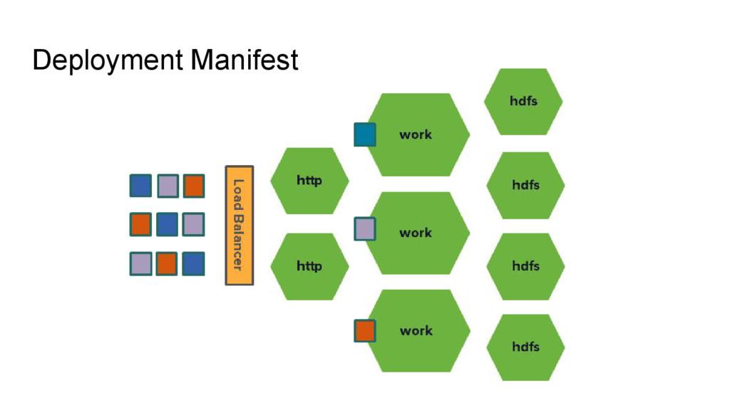 Deployment Manifest