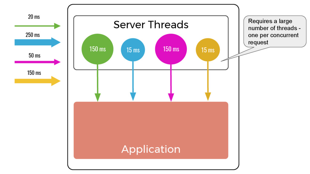 Server Threads Application 150 ms 150 ms 15 ms ...