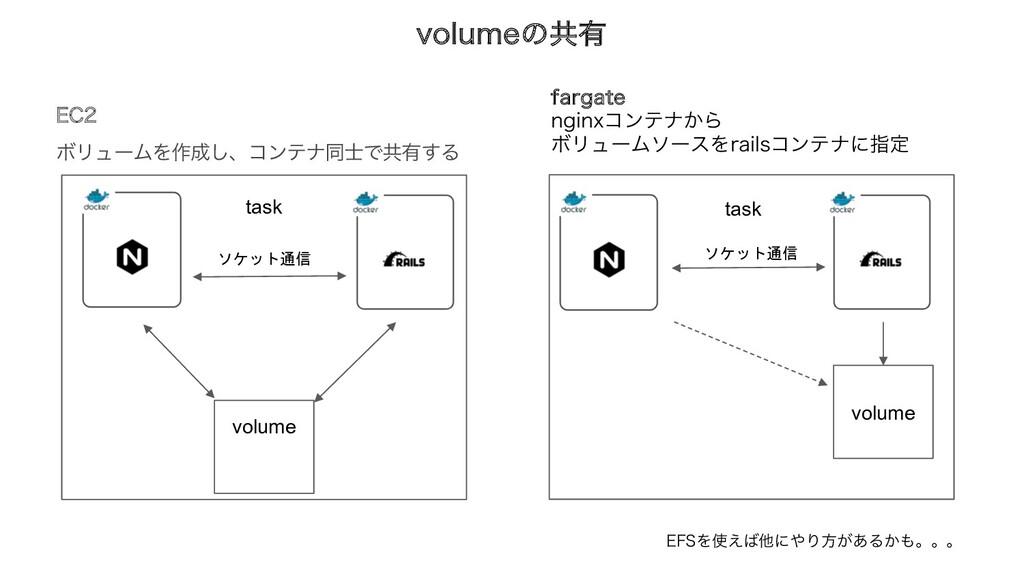 volume task GBSHBUF OHJOYίϯςφ͔Β ϘϦϡʔϜιʔεΛSBJMTί...