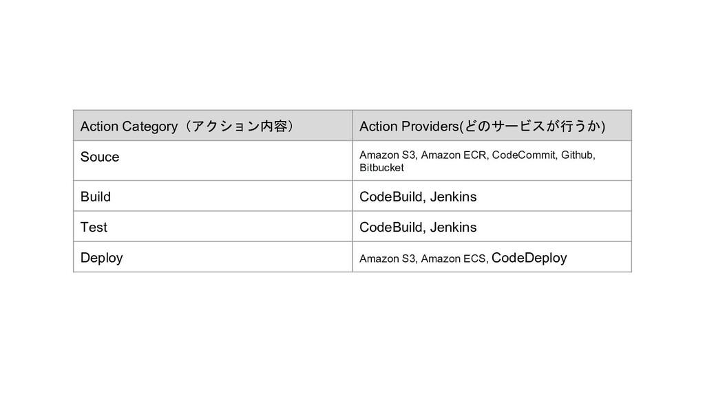 Action Category(アクション内容) Action Providers(どのサービ...