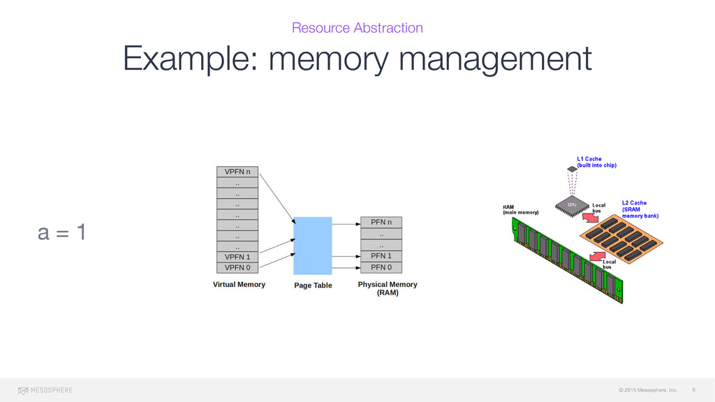 © 2015 Mesosphere, Inc. Example: memory managem...