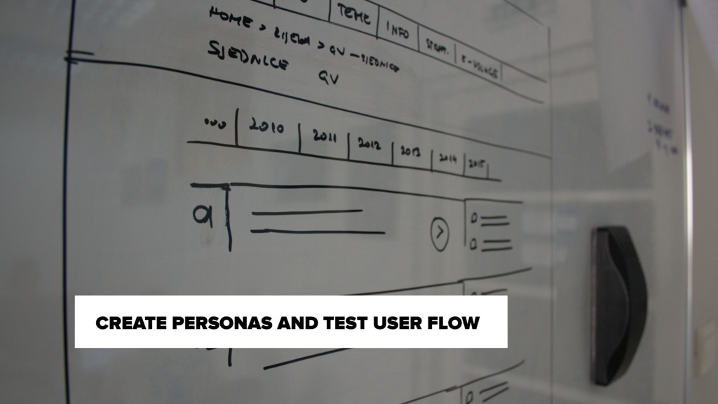 CREATE PERSONAS AND TEST USER FLOW