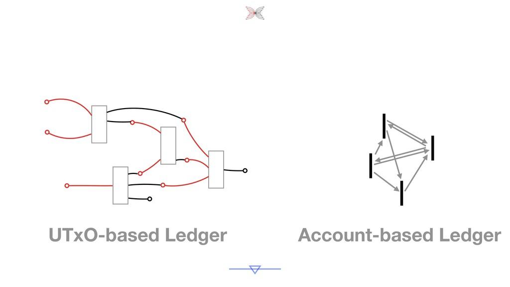 Account-based Ledger UTxO-based Ledger