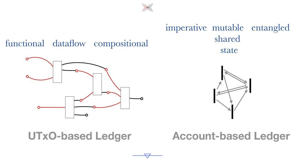 Account-based Ledger UTxO-based Ledger function...
